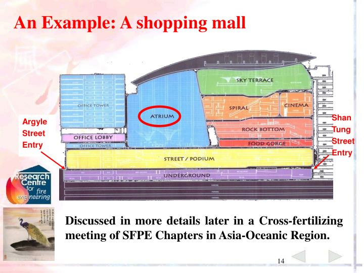 An Example: A shopping mall