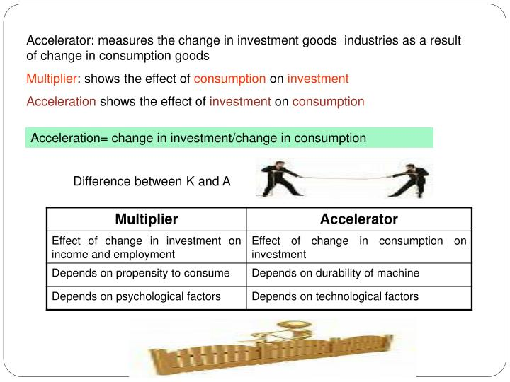 Accelerator: measures the change in investment goods  industries as a result of change in consumption goods