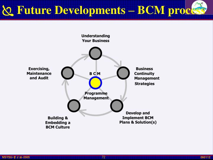 Future Developments – BCM process