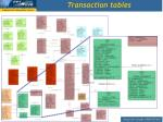 transaction tables
