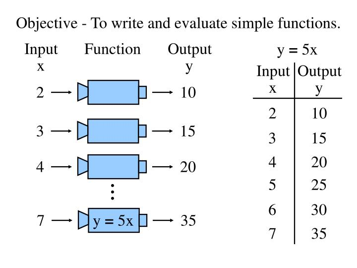 Objective to write and evaluate simple functions