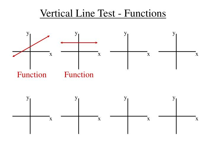 Vertical Line Test - Functions