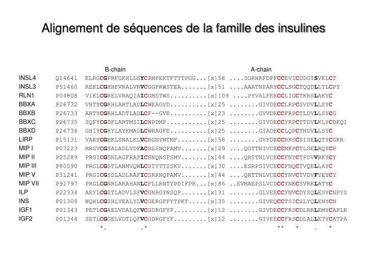 Alignement de séquences de la famille des insulines