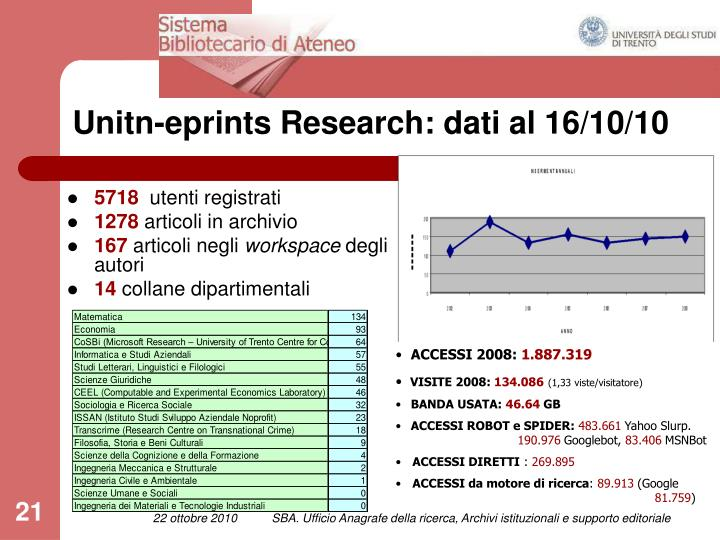 Unitn-eprints Research: dati al 16/10/10