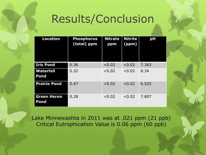 Results/Conclusion