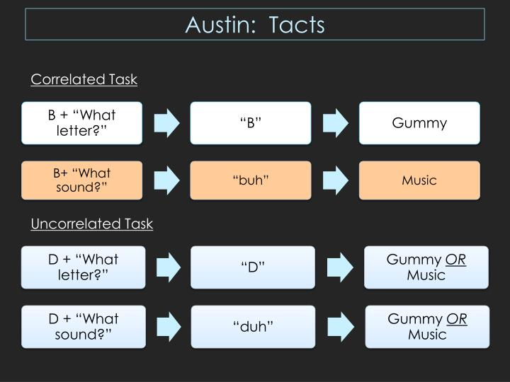 Austin:  Tacts
