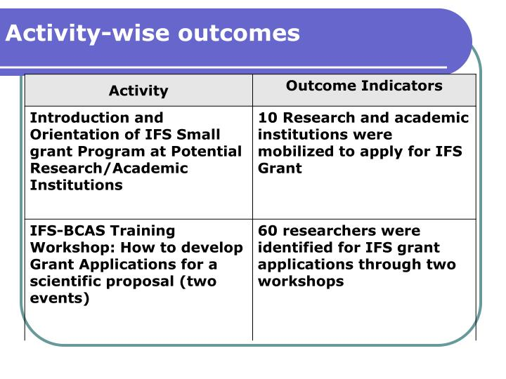 Activity-wise outcomes