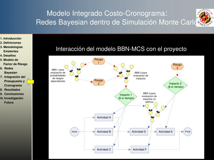 Modelo Integrado Costo-Cronograma