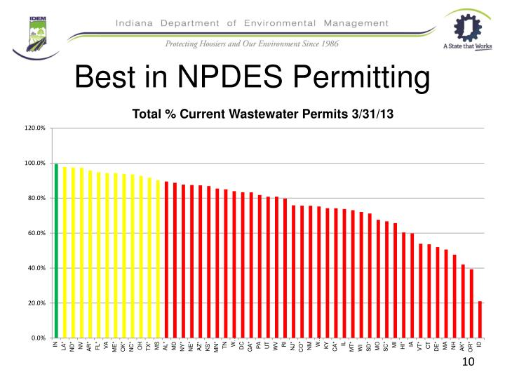 Best in NPDES Permitting