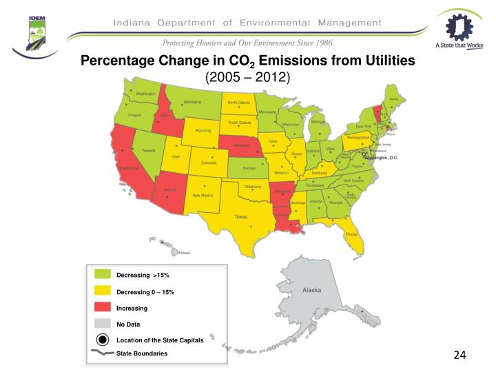 Percentage Change in CO
