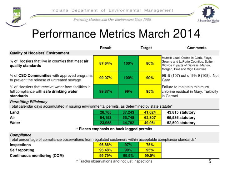 Performance Metrics March