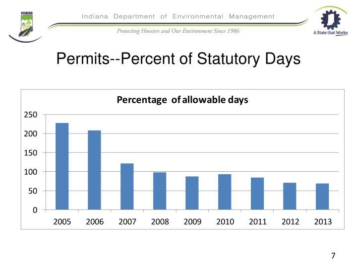 Permits--Percent of Statutory Days