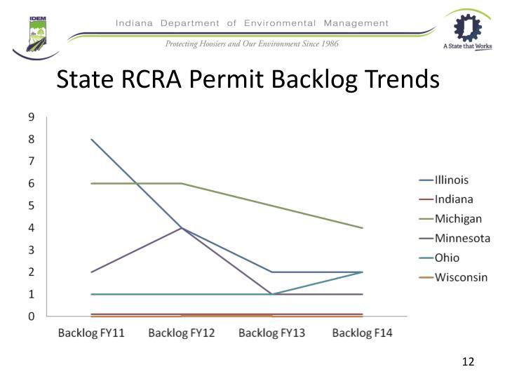 State RCRA Permit Backlog Trends