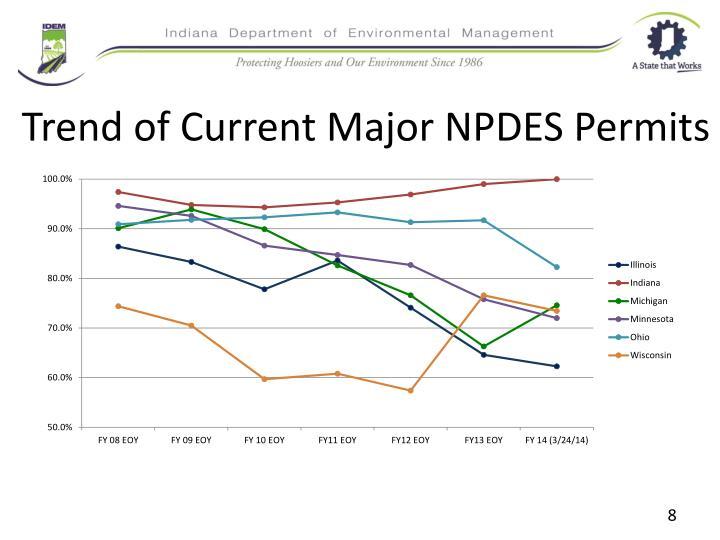Trend of Current Major NPDES Permits