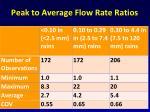 peak to average flow rate ratios