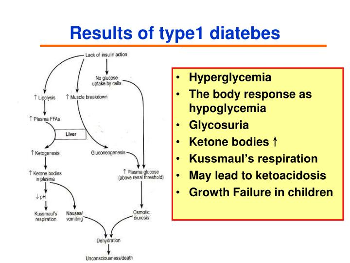 Results of type1 diatebes