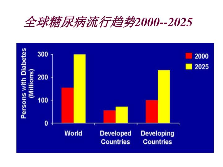 全球糖尿病流行趋势