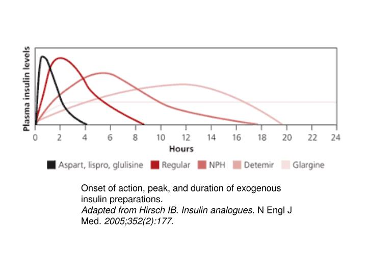 Onset of action, peak, and duration of exogenous insulin preparations.