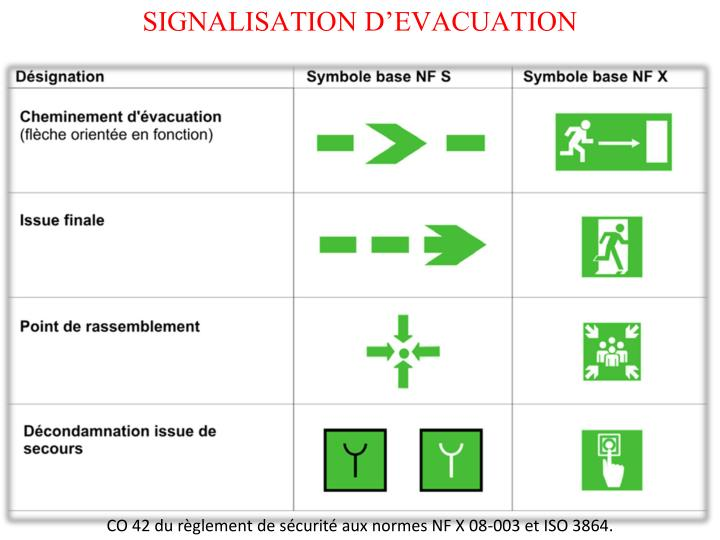 SIGNALISATION D'EVACUATION
