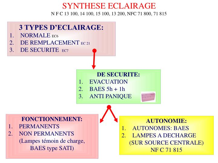 SYNTHESE ECLAIRAGE