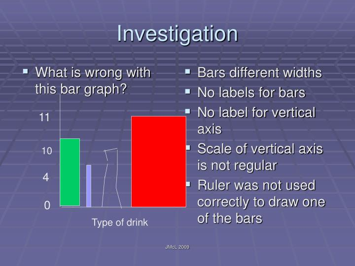 What is wrong with this bar graph?