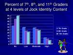 percent of 7 th 8 th and 11 th graders at 4 levels of jock identity content