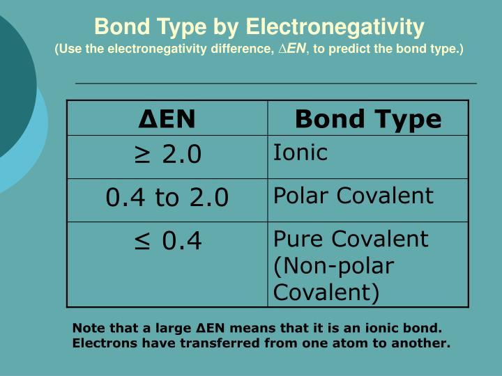 Bond Type by Electronegativity