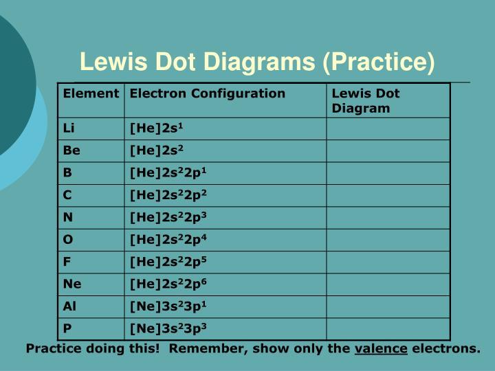 Lewis Dot Diagrams (Practice)