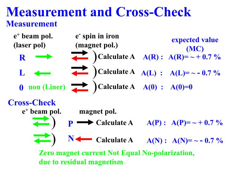 Measurement and Cross-Check