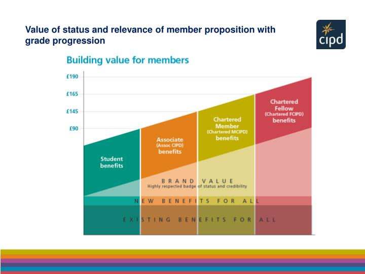Value of status and relevance of member proposition with grade progression