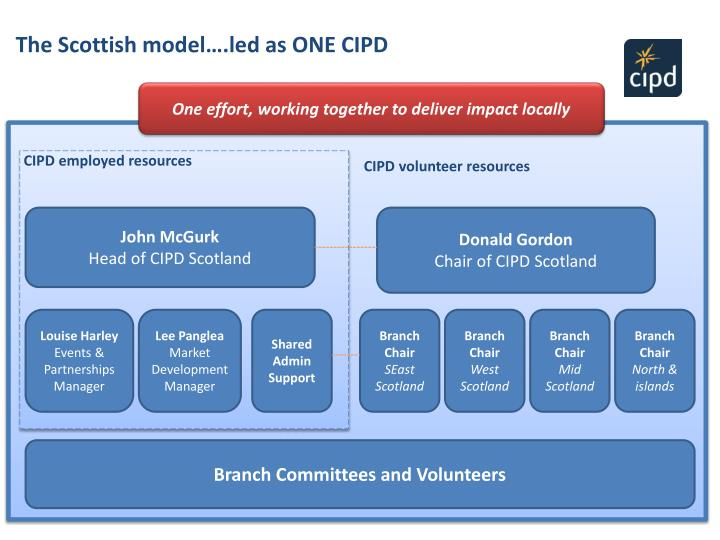 The Scottish model….led as ONE CIPD