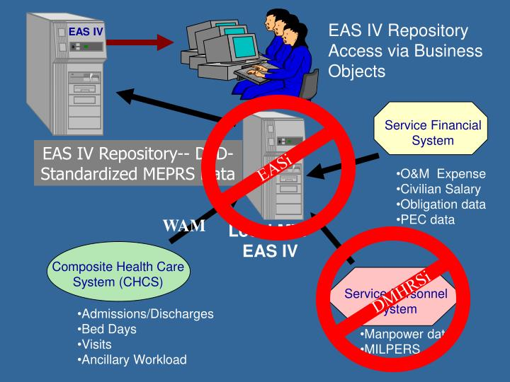 EAS IV Repository Access via Business Objects
