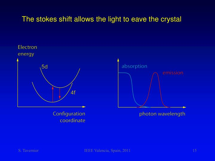 The stokes shift allows the light to eave the crystal