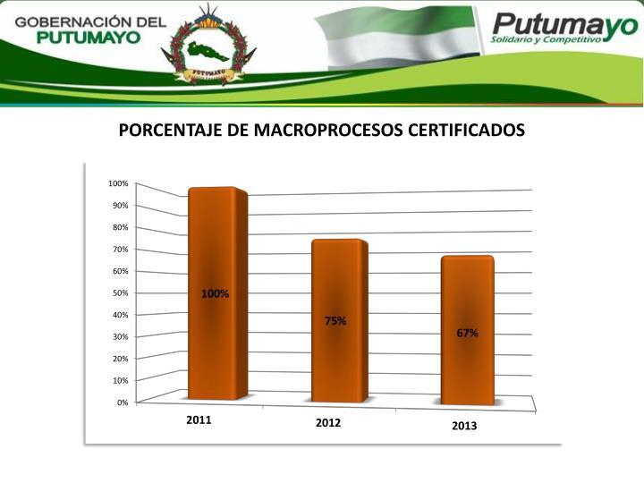 PORCENTAJE DE MACROPROCESOS CERTIFICADOS