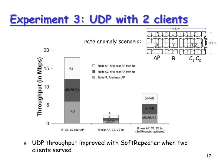 Experiment 3: UDP with 2 clients