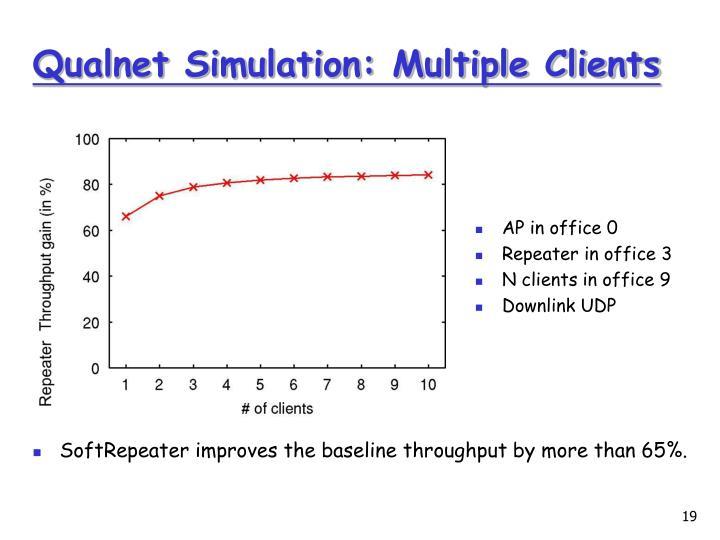 Qualnet Simulation: Multiple Clients