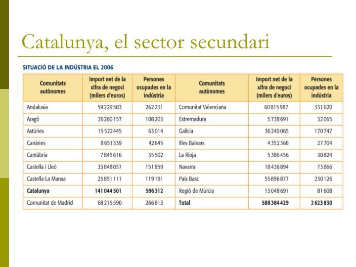 Catalunya, el sector secundari