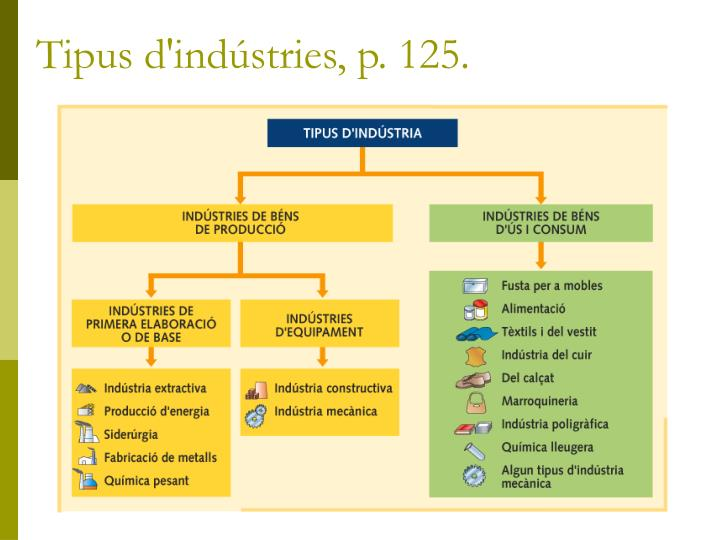 Tipus d'indústries, p. 125.