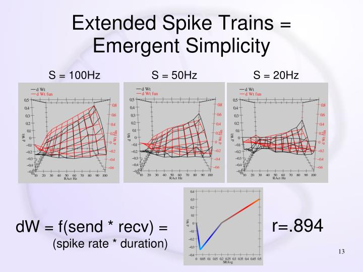 Extended Spike Trains =