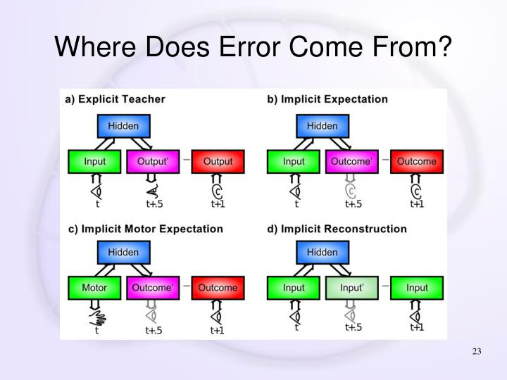 Where Does Error Come From?