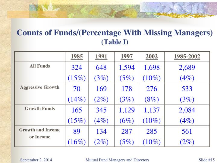 Counts of Funds/(Percentage With Missing Managers)