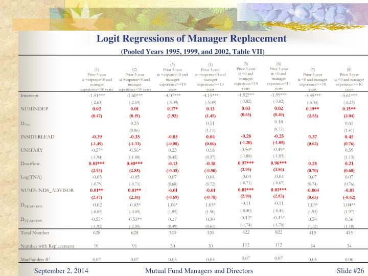 Logit Regressions of Manager Replacement