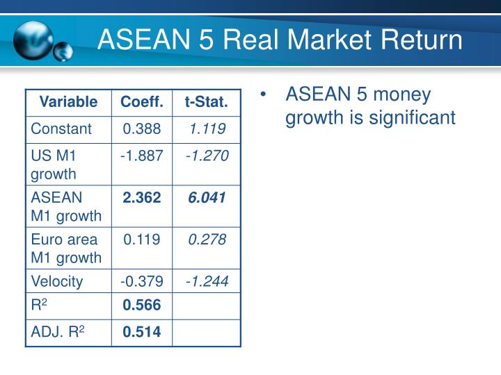 ASEAN 5 money growth