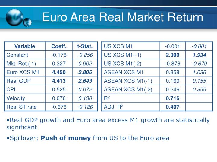 Euro Area Real Market Return