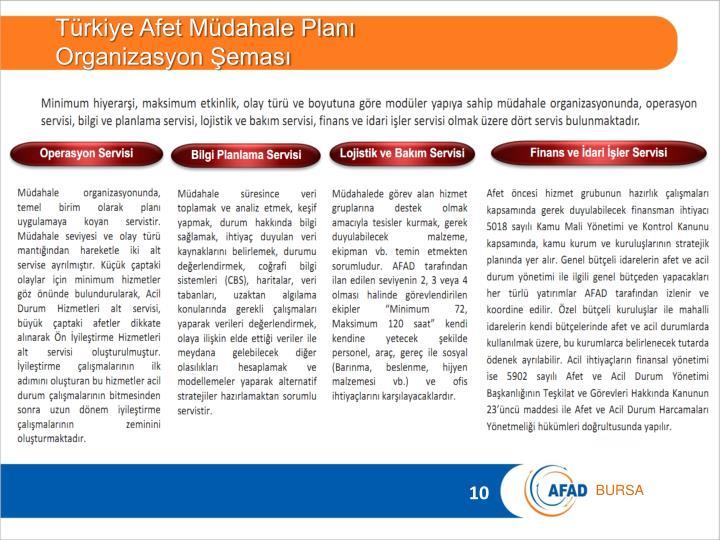 Türkiye Afet Müdahale Planı