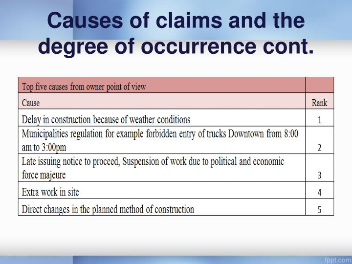 Causes of claims and the degree of occurrence cont.