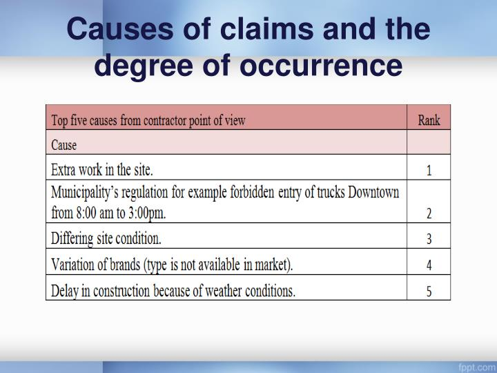 Causes of claims and the degree of occurrence