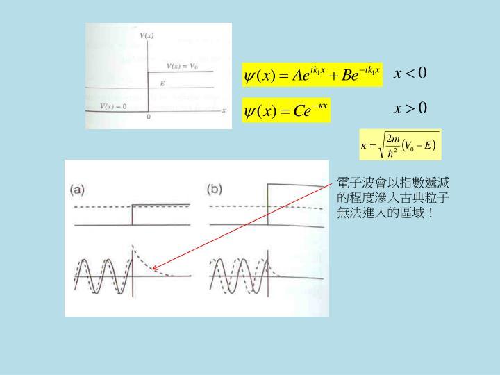 電子波會以指數遞減的程度滲入古典粒子無法進入的區域!