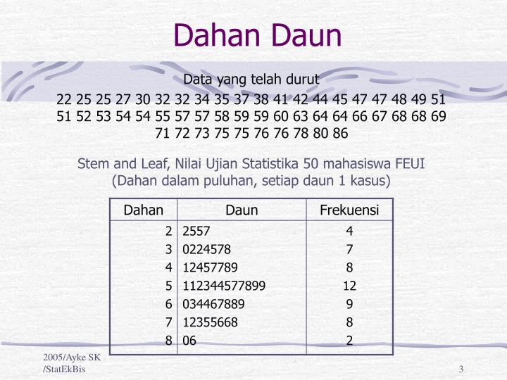 Ppt eksplorasi data powerpoint presentation id3821915 dahan daun ccuart Gallery