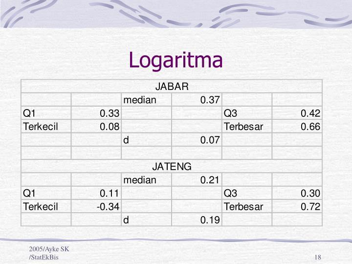 Ppt eksplorasi data powerpoint presentation id3821915 kotak daun akar dua dan logaritma ccuart Gallery